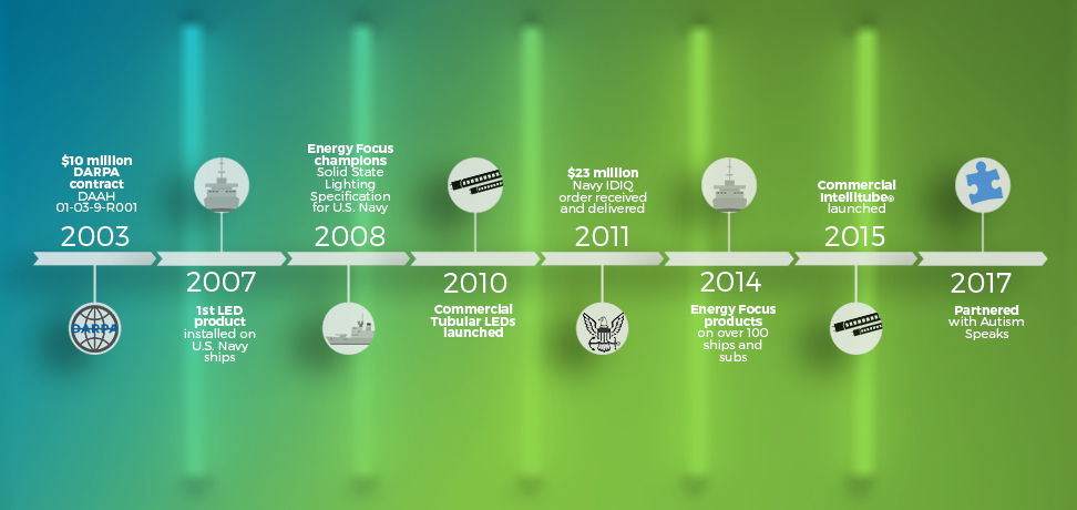 Energy Focus company timeline