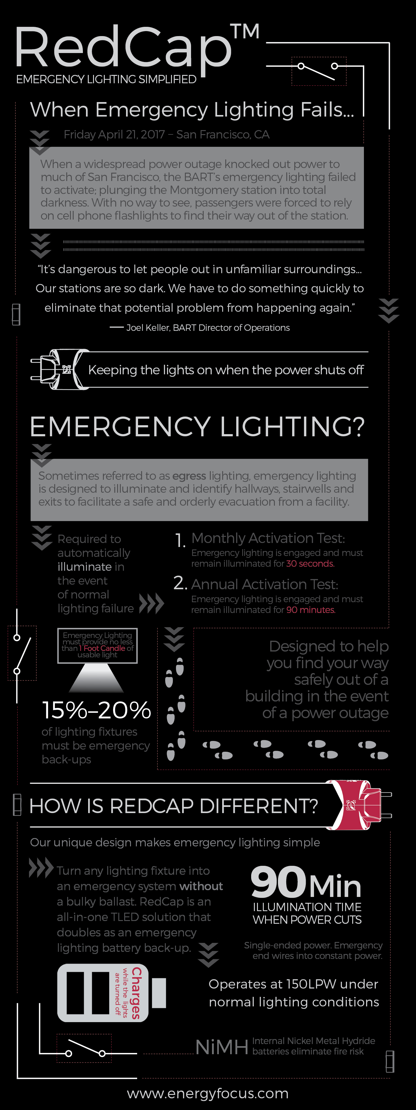 RedCap emergency lighting Infographic