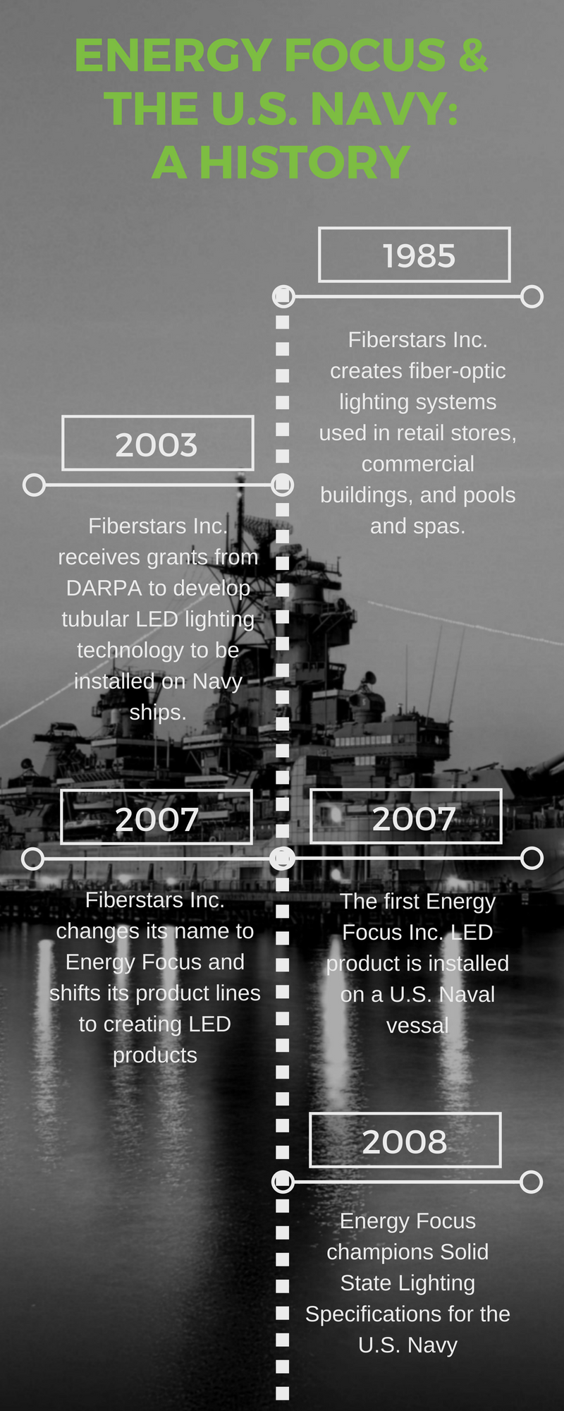 A History of Energy Focus & The U.S. Military (2)
