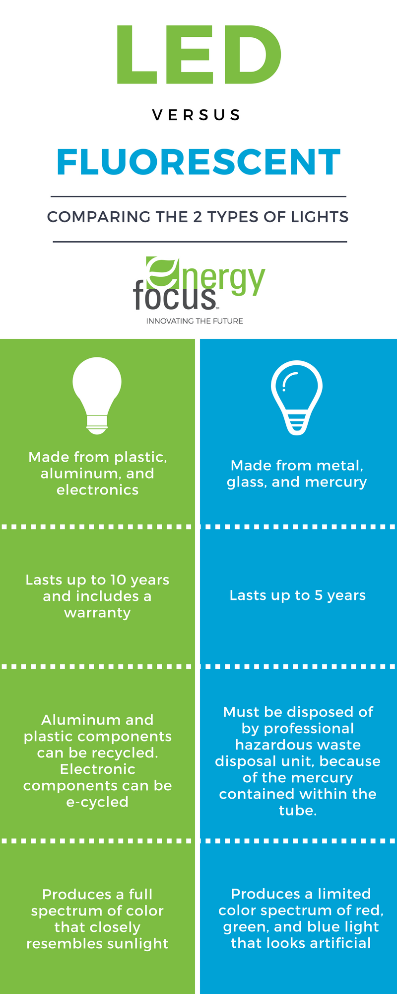LED Versus Fluorescent Tube Comparison Infographic