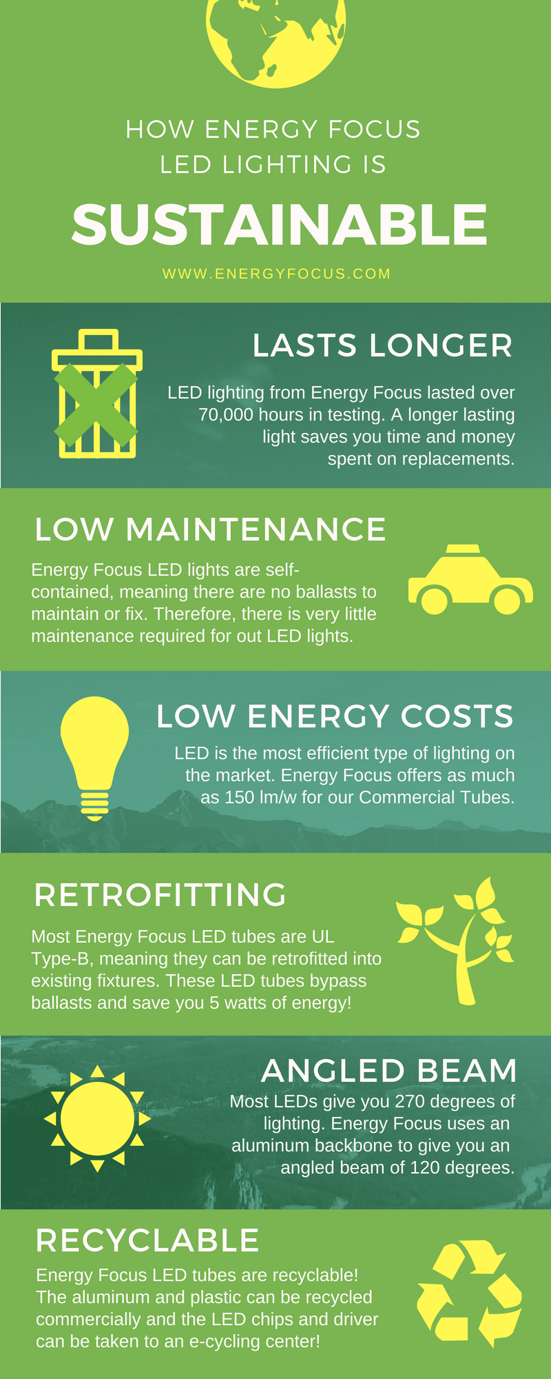 How Energy Focus LED Lighting is Sustainable Infographic