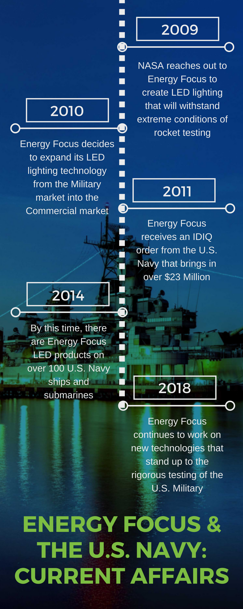 Energy Focus & The U.S. Military_ Current Happenings 2018