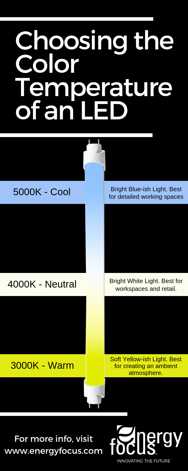 Choosing Color Temperature of LED Infographic